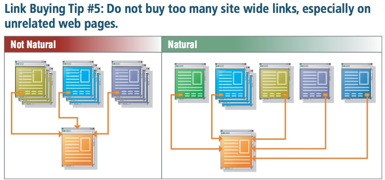 Excerpt from the Link Buying Guide